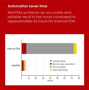 Time saving through automated MIniTEM analysis