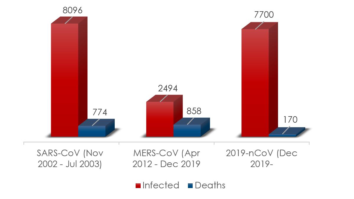 Stats-CoV-outbreaks-Vironova