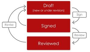 Electronic signatures workflow