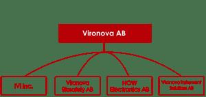 Vironova Biosafety is part of the Vironova group