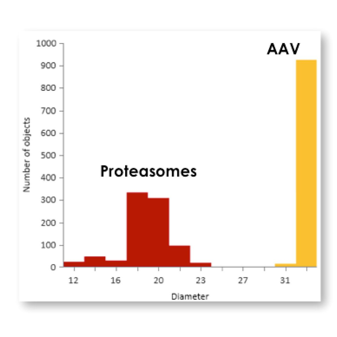 Size distribution analysis