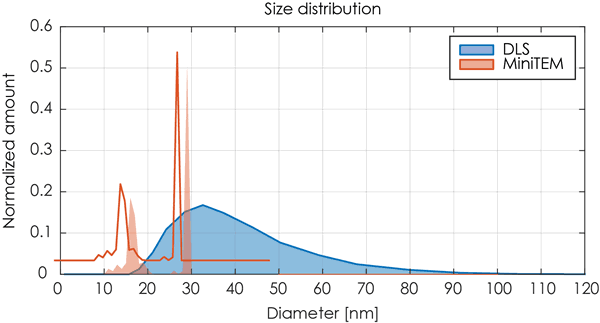 A comparisonof size distribution-data obtained by the MiniTEM versus DLS
