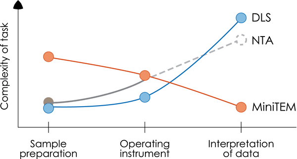A diagram showing complexity of task on the Y axis and different parts of the analysis method on the X axis