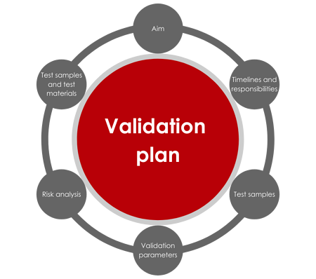 contents-validation-plan