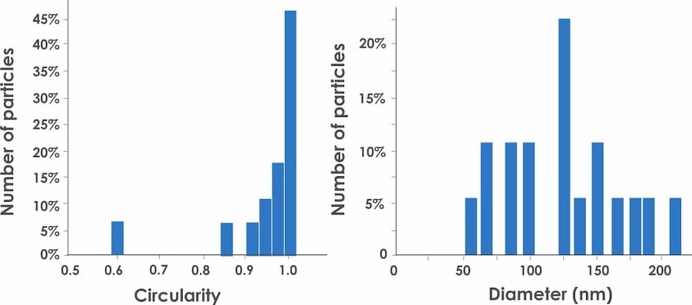 Two histograms where the one to the left shows circularity on the x-axis and number of particles on the y-axis. To the right, the histogram shows diameter in nanometres on the x-axis and number of particles on the y-axis.